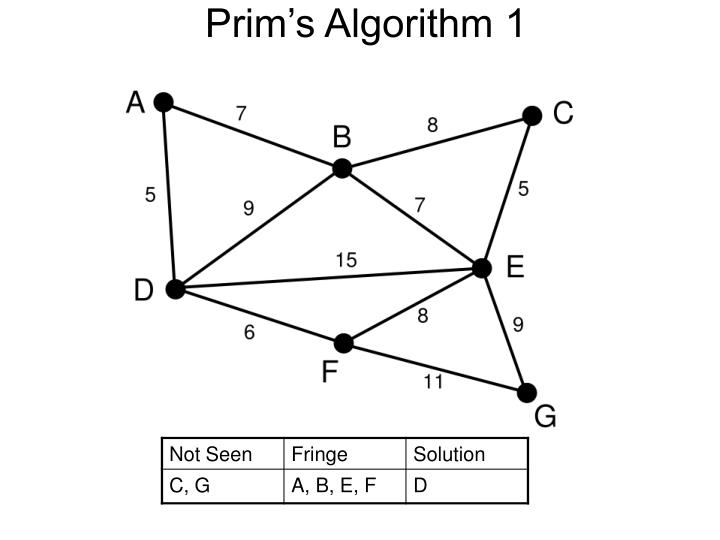 Prim's Algorithm 1