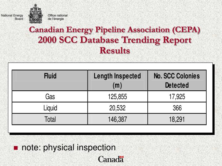 Canadian Energy Pipeline Association (CEPA)