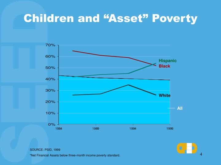 "Children and ""Asset"" Poverty"
