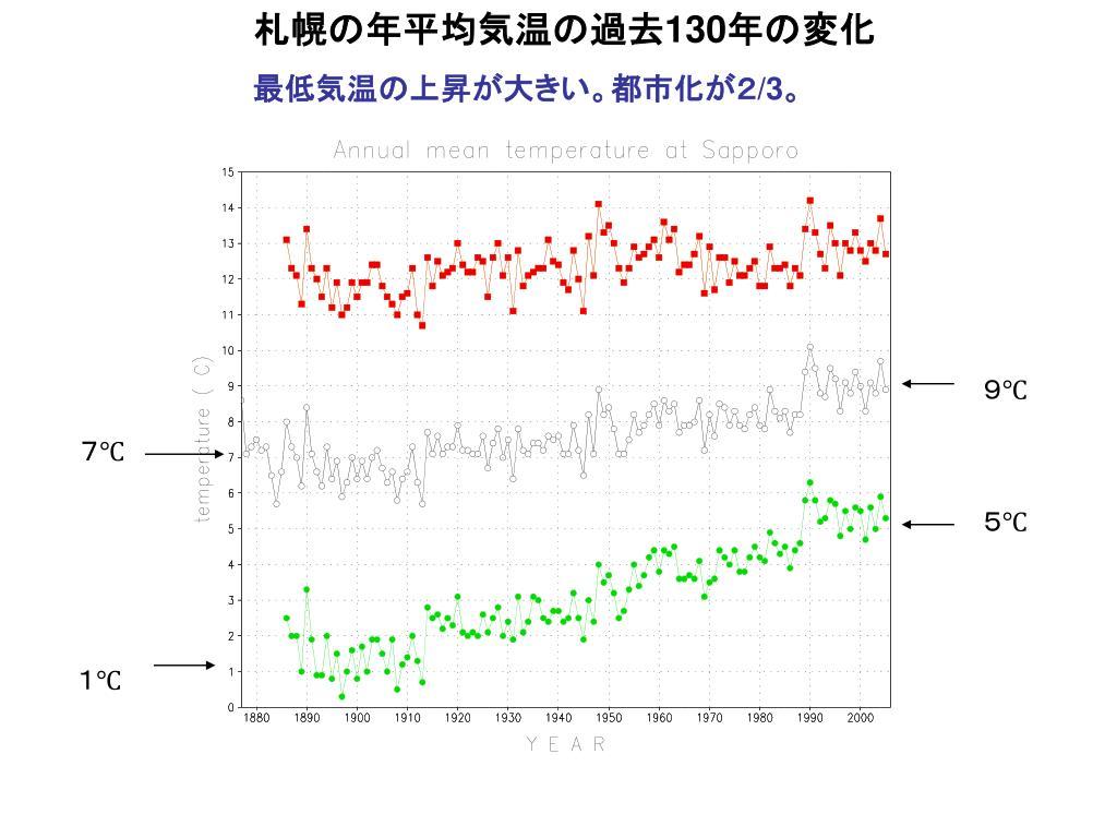 気温 過去 札幌 札幌の過去の天気 2020年12月