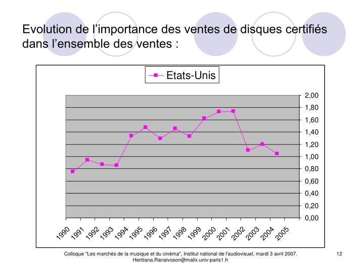 Evolution de l'importance des ventes de disques certifiés dans l'ensemble des ventes :