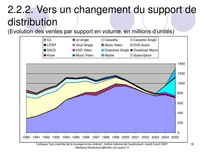 2.2.2. Vers un changement du support de distribution