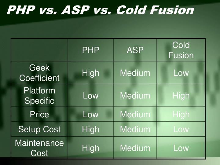 PHP vs. ASP vs. Cold Fusion