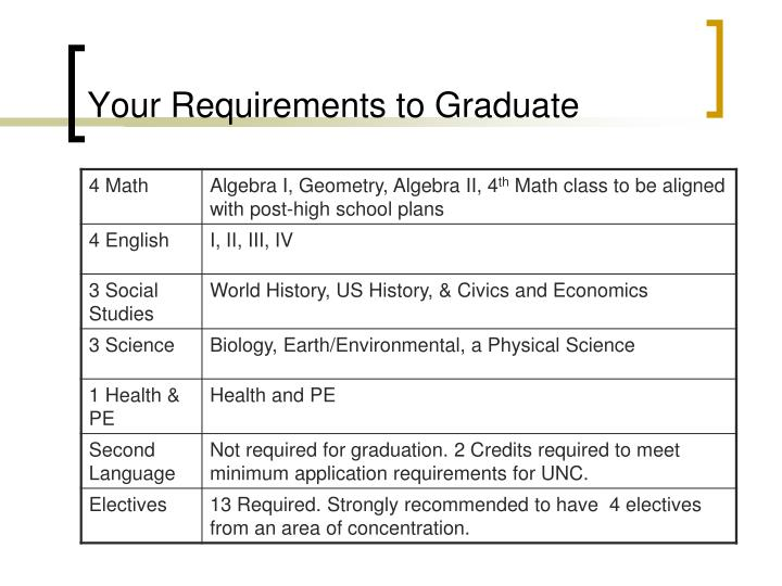 Your requirements to graduate