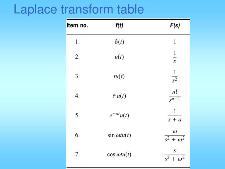Laplace transform table