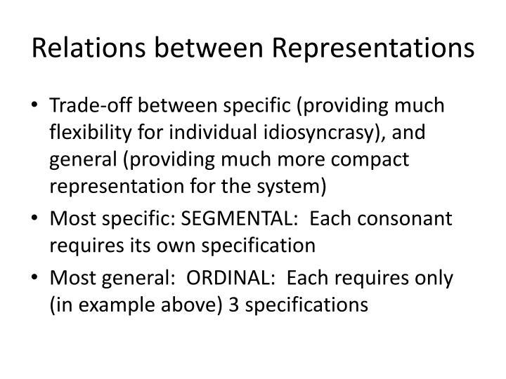 Relations between representations