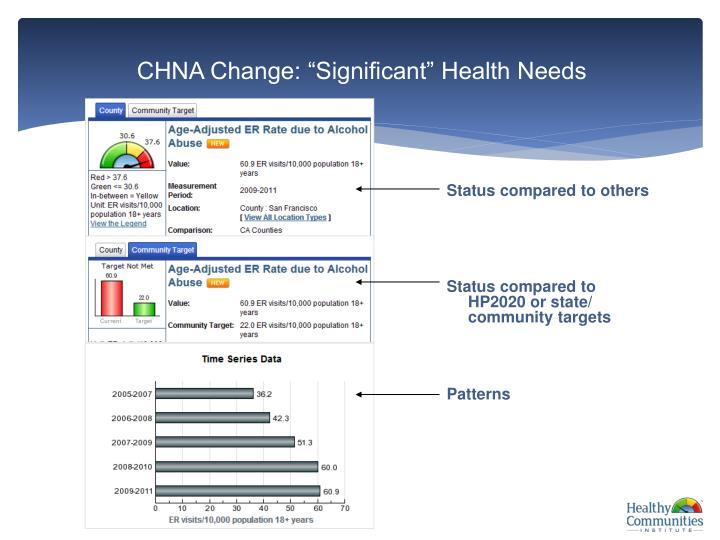 "CHNA Change: ""Significant"" Health Needs"