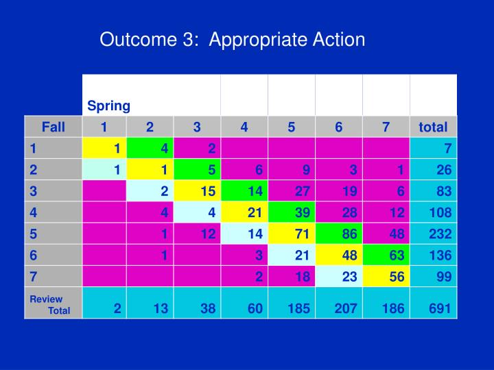 Outcome 3:  Appropriate Action