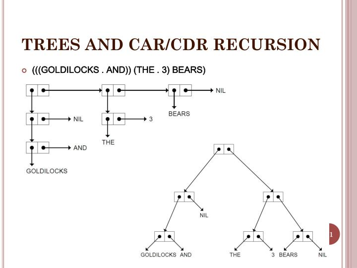 TREES AND CAR/CDR RECURSION