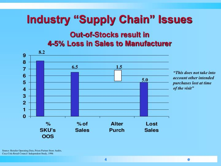proton supply chain challenges Modern supply chain services have become more complicated as consumer expectations increase even with a good supply chain management system, there are hidden risks that could pose a significant threat to the industry and your organization.