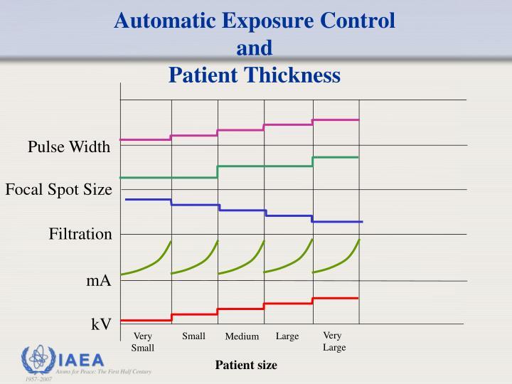 Automatic Exposure Control