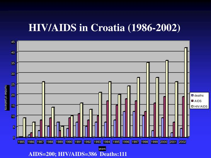 HIV/AIDS in Croatia (1986-2002)