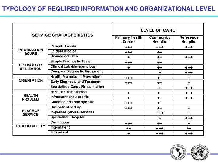 TYPOLOGY OF REQUIRED INFORMATION AND ORGANIZATIONAL LEVEL