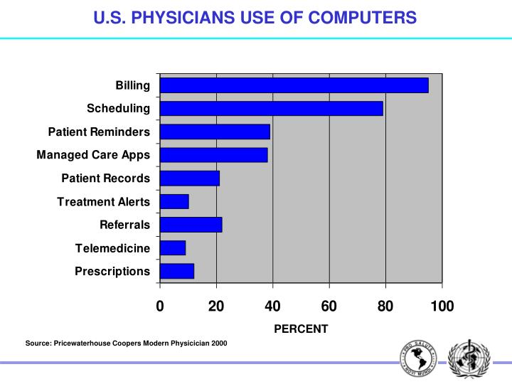 U.S. PHYSICIANS USE OF COMPUTERS