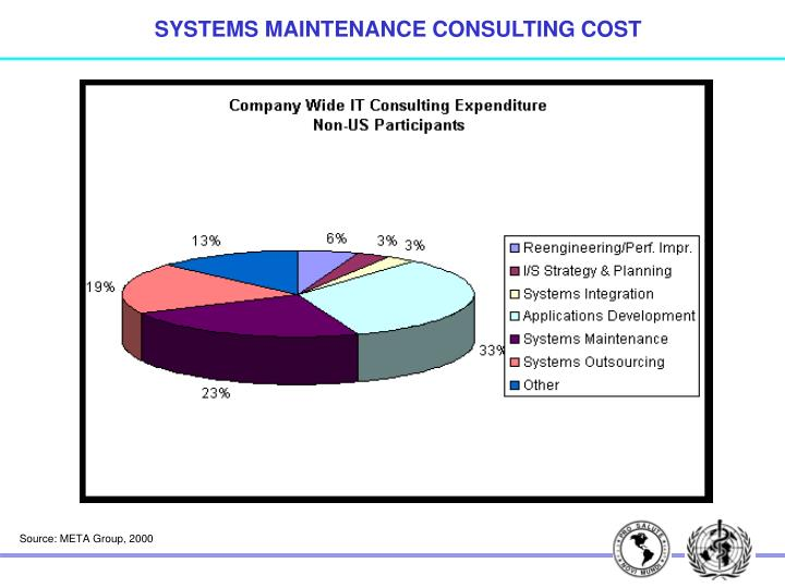 SYSTEMS MAINTENANCE CONSULTING COST