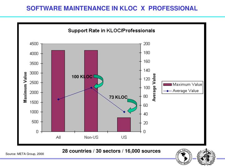 SOFTWARE MAINTENANCE IN KLOC  X  PROFESSIONAL