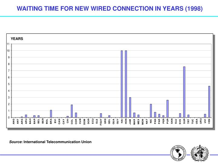 WAITING TIME FOR NEW WIRED CONNECTION IN YEARS (1998)