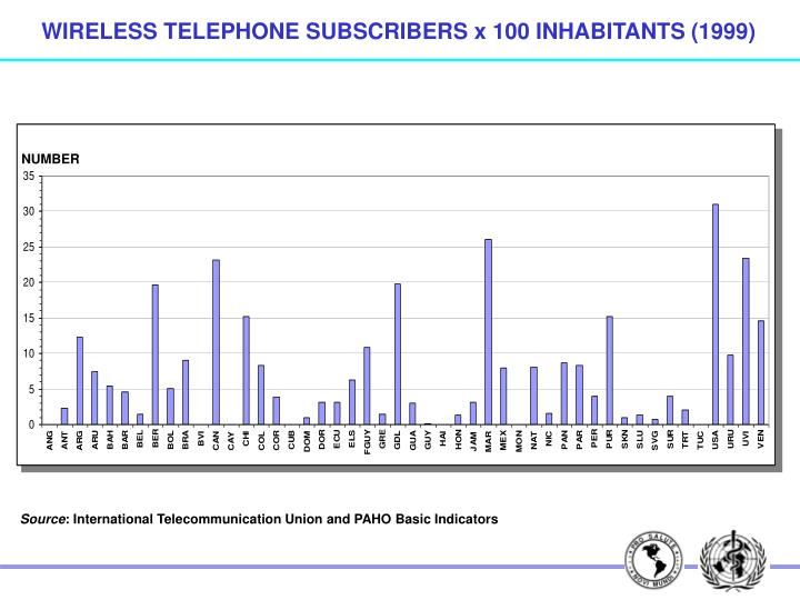 WIRELESS TELEPHONE SUBSCRIBERS x 100 INHABITANTS (1999)