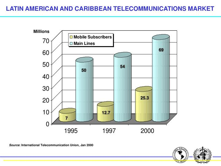 LATIN AMERICAN AND CARIBBEAN TELECOMMUNICATIONS MARKET