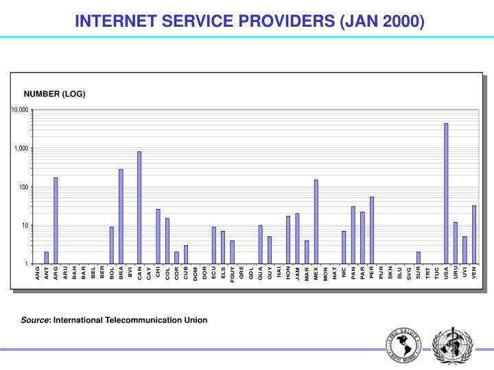 INTERNET SERVICE PROVIDERS (JAN 2000)