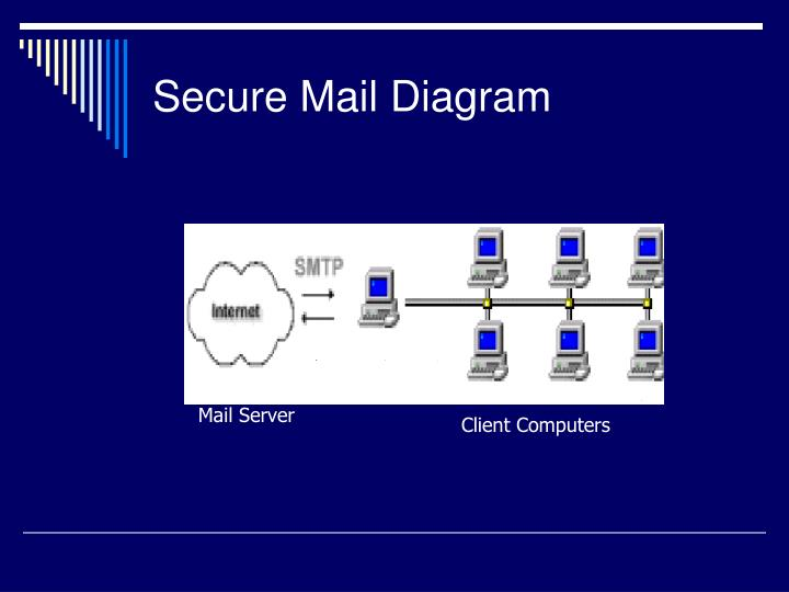 Secure Mail Diagram