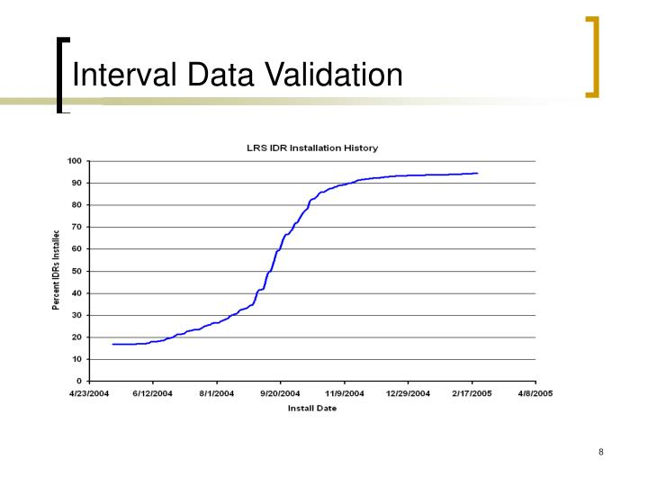 Interval Data Validation