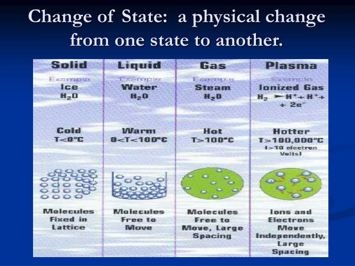 Change of State:  a physical change from one state to another.
