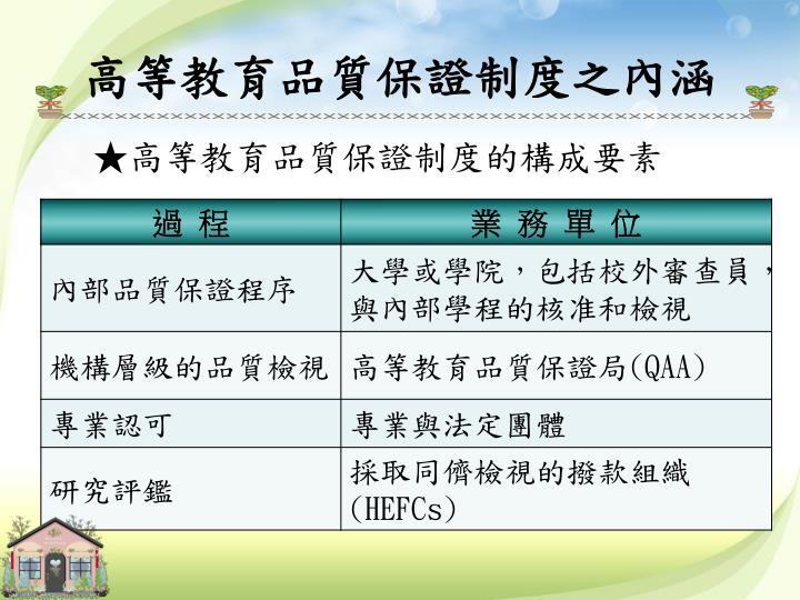 高等教育品質保證制度之內涵