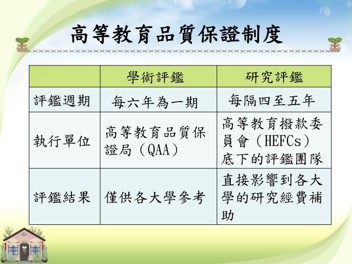 高等教育品質保證制度