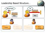 leadership based structure