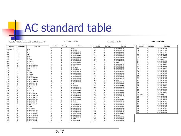 AC standard table