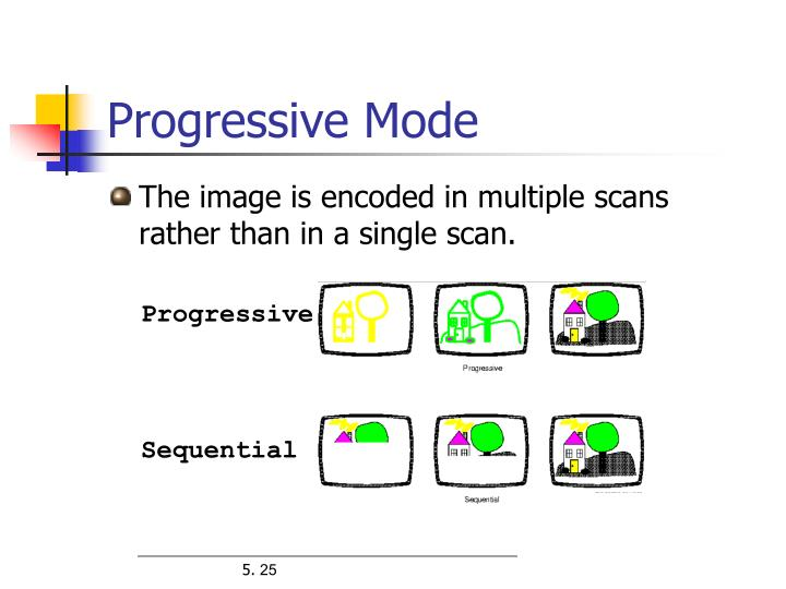 Progressive Mode