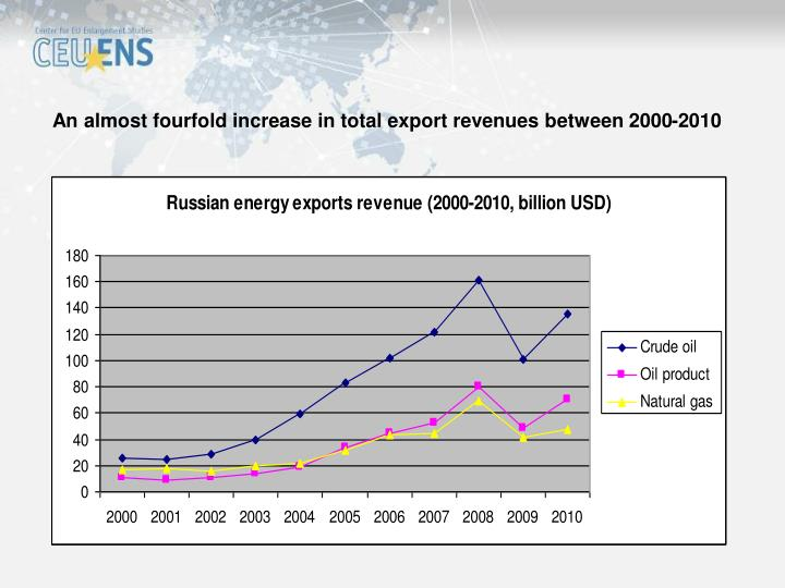 An almost fourfold increase in total export revenues between 2000-2010