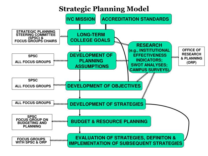 strategic planning process case analysis Strategic management case analysis firm analysis when instructors present case analysis, it is usually as a three-step process progressing from economic.