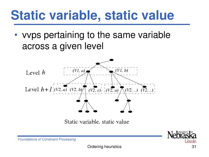 Static variable, static value