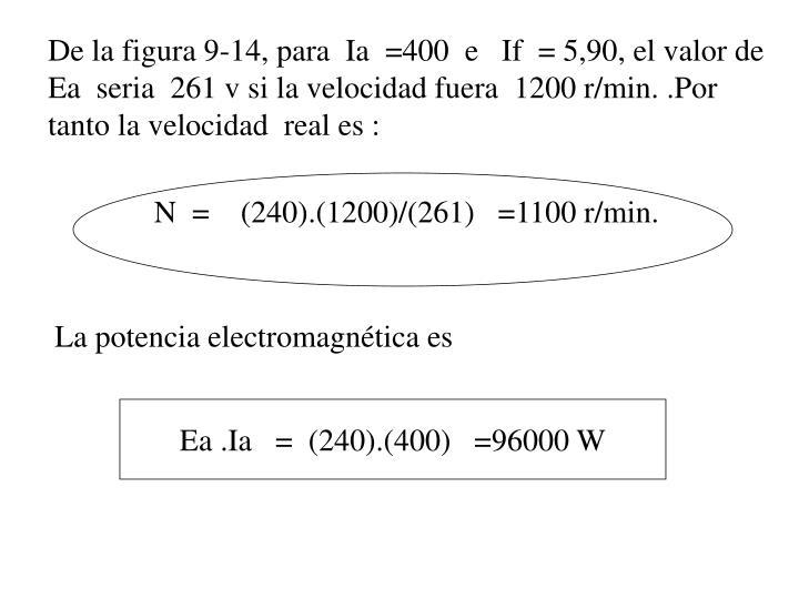De la figura 9-14, para  Ia  =400  e   If  = 5,90, el valor de  Ea  seria  261 v si la velocidad fuera  1200 r/min. .Por tanto la velocidad  real es