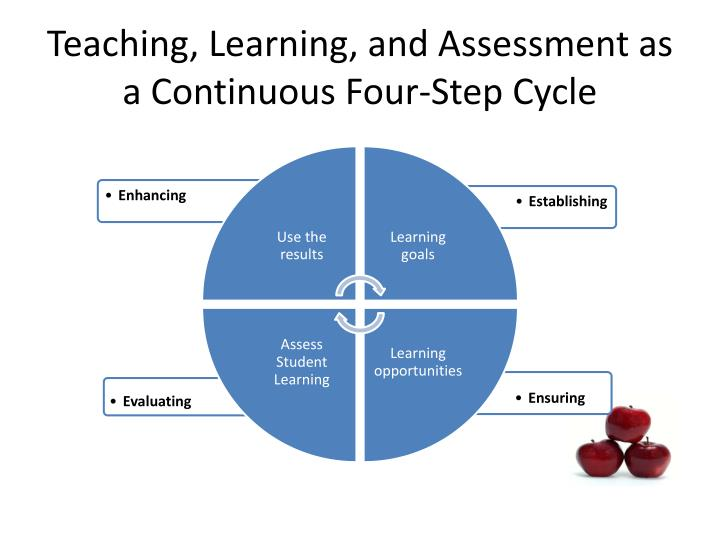 dfa7130 teaching learning and assessment Assessment to inform teaching and learning assessment, teaching, and learning volume i, issue no 2, november 2011 the gordon commission on the future of assessment.