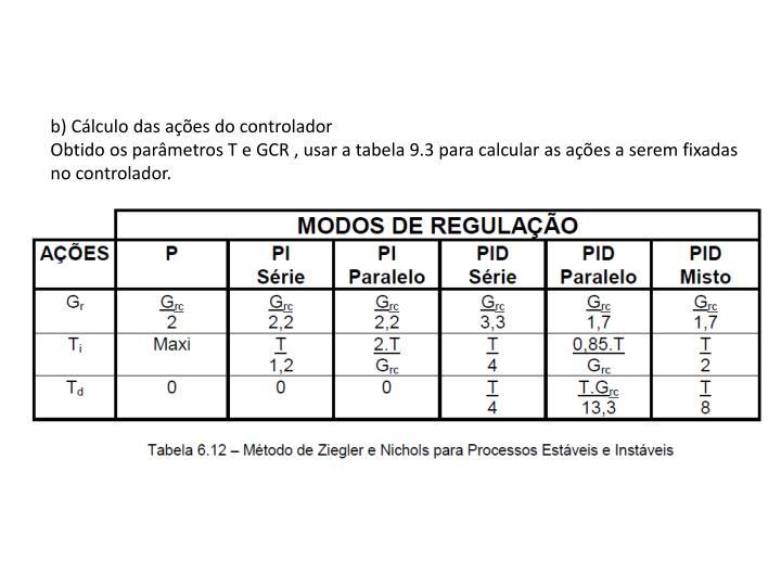 b) Cálculo das ações do controlador