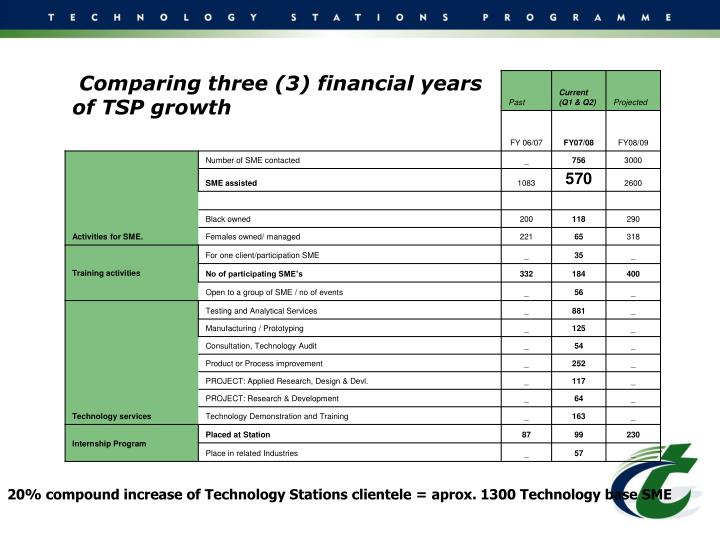 20% compound increase of Technology Stations clientele = aprox. 1300 Technology base SME