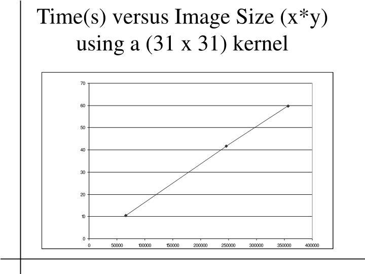 Time(s) versus Image Size (x*y)