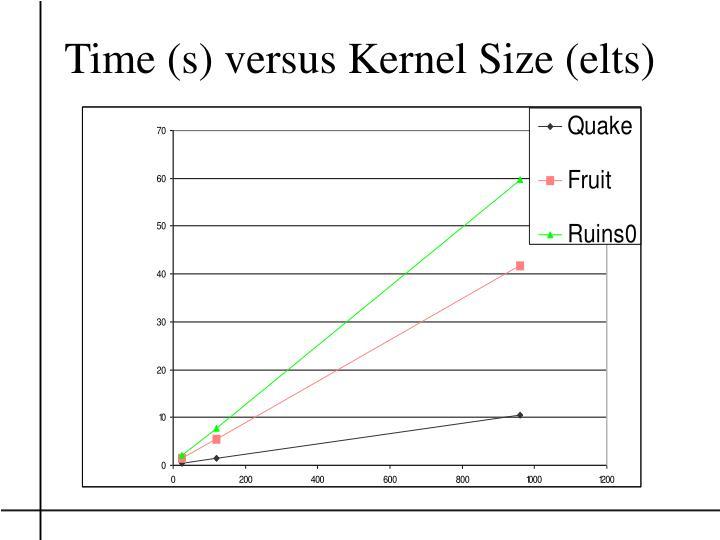Time (s) versus Kernel Size (elts)