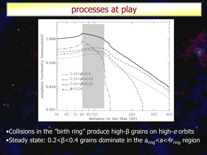 processes at play