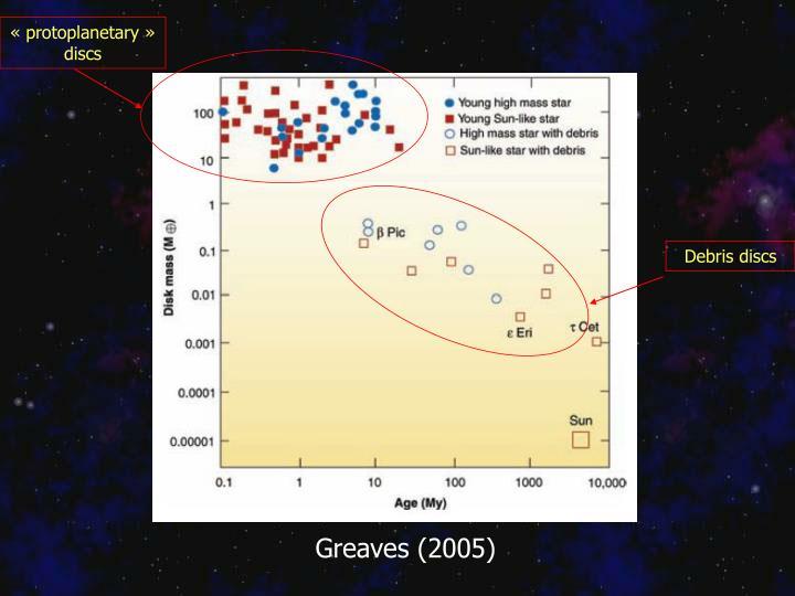 «protoplanetary» discs