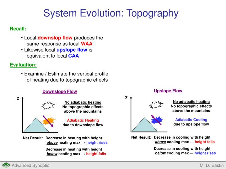 System Evolution: Topography