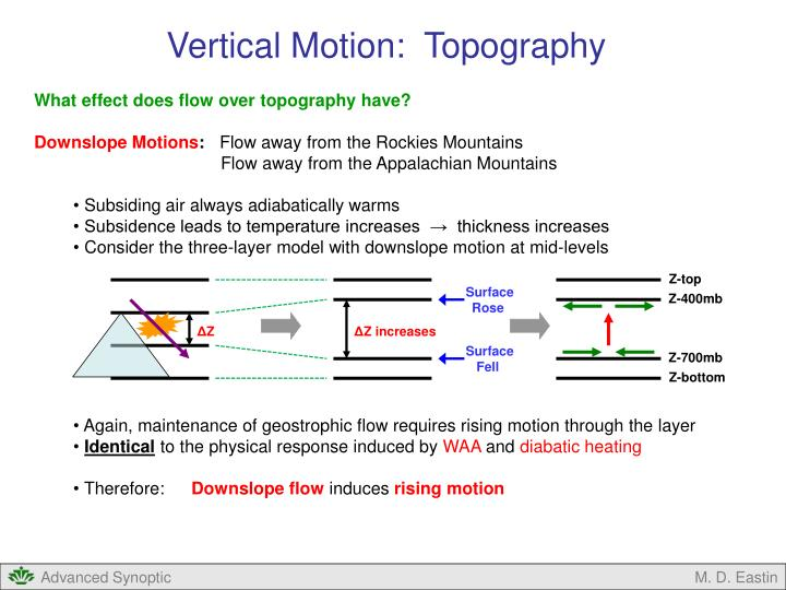 Vertical Motion:  Topography
