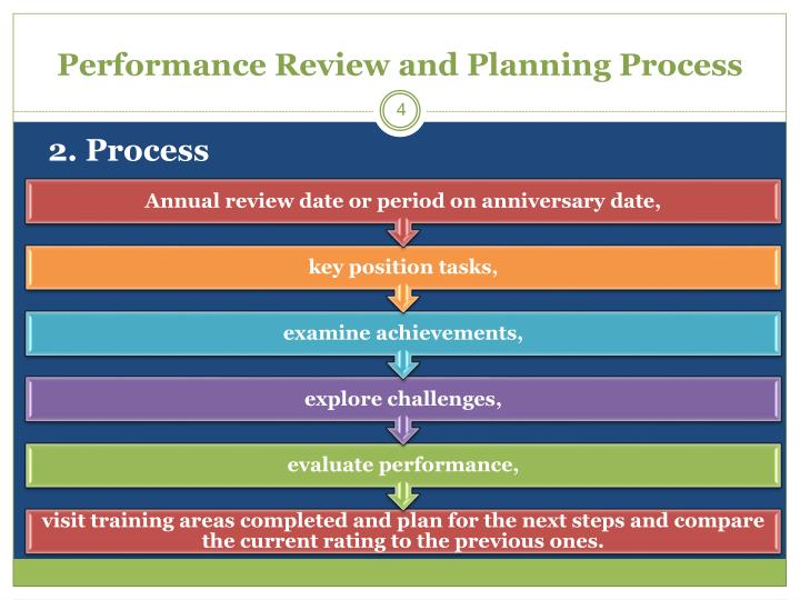 Performance Review and Planning Process