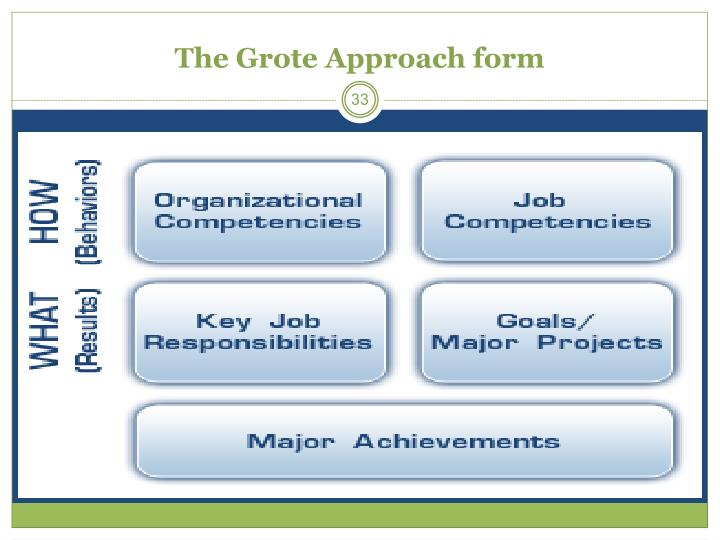 The Grote Approach form