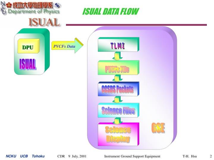 Isual data flow