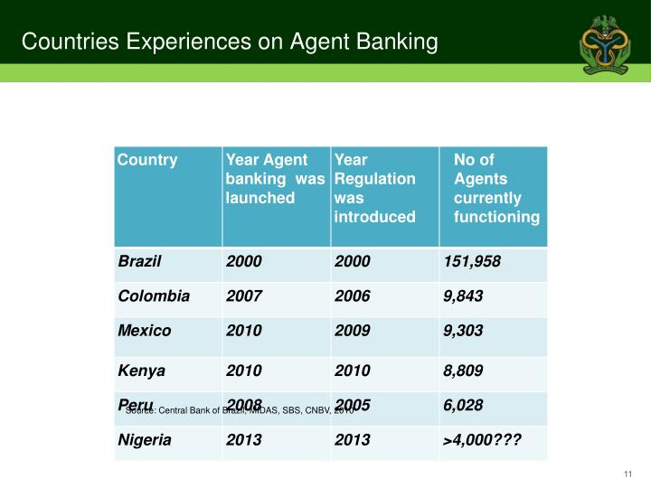 Countries Experiences on Agent Banking