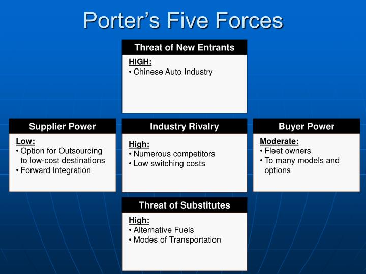 porters 5 forces of automobile industry